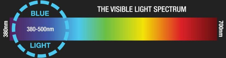 Visible Light Spectrum Diagram Pointing Out Blue Light